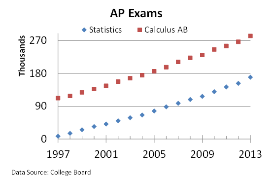 ap statistics outline Topics covered in ap statistics i exploring data: describing patterns and departures from patterns (20-30%) exploratory analysis of data makes use of graphical and numerical techniques to.