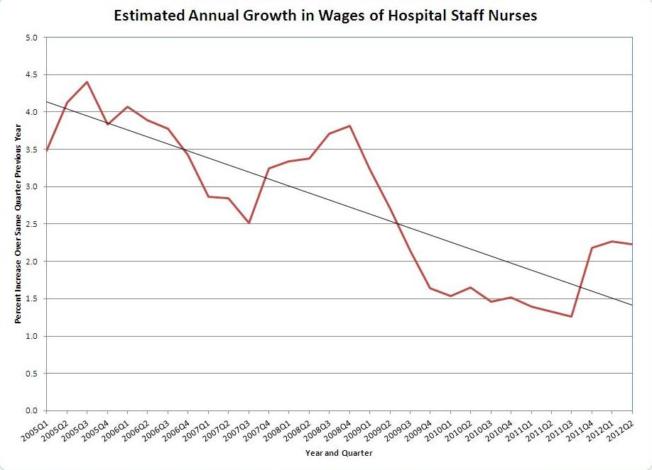 Compensation and Employment of Registered Nurses: Part 4 - ANA Community