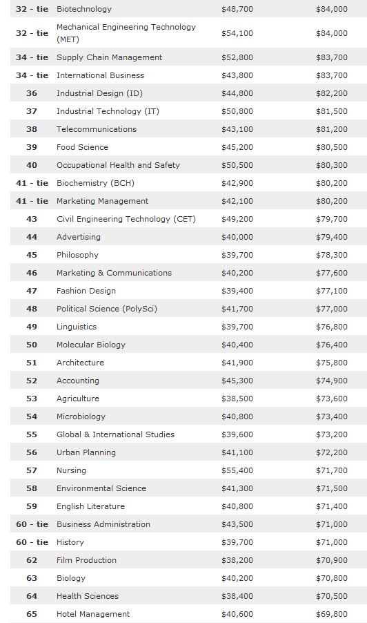 college majors list Academics at bates college, including majors and minors, academic programs, student research and other resources.
