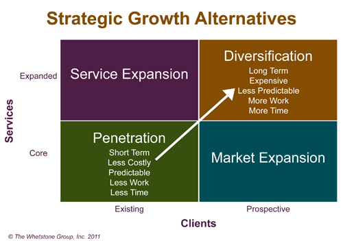 definition of limited growth strategies A: intensive growth strategies are business plans designed to improve the business performance of a company, bringing the highest gains with the least amount of effort and risk they include strategies for market penetration, product development and.