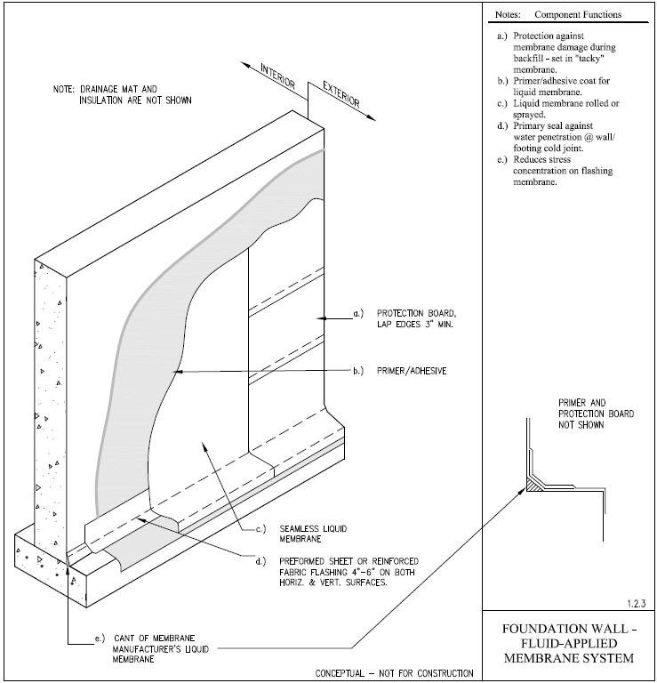 Addressing Foundation Wall Vapor Drive