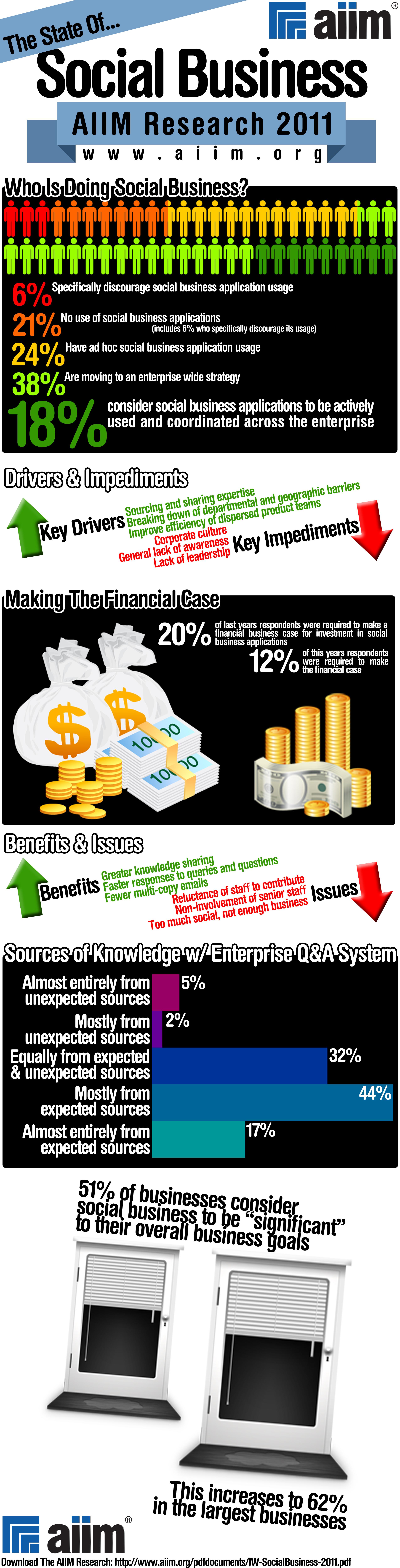 AIIM Social Business Infographic