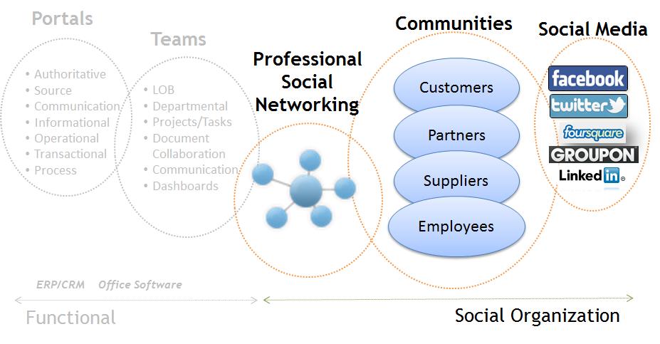 the social organization part ii association for intelligent