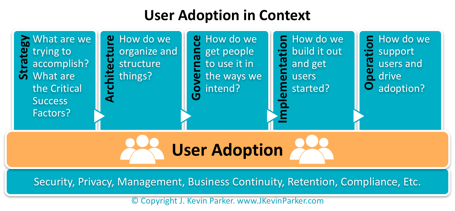 Figure: User Adoption in Context