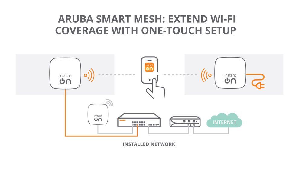 aruba-smart-mesh-instant-on-wifi_7650x4500.jpg