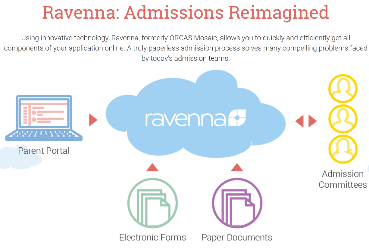 Ravenna Solutions AISAP – Admission Forms of Schools