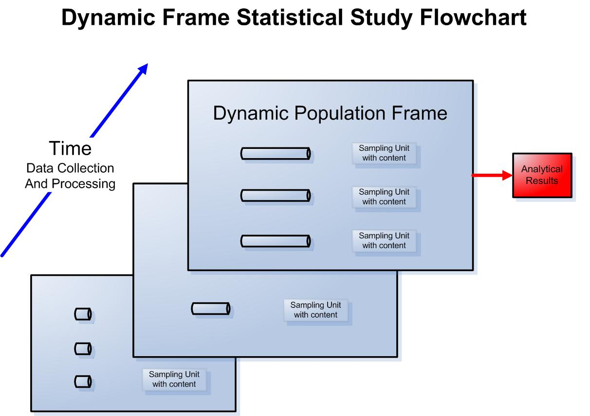 Statistics 20 Dynamic Frames Section For Statistical Programmers Besides Bending Moment Diagram Frame On Figure 2 Provides A Simple Schematic How The May Work Which Are Also Described As Longitudinal Data Systems In Educational Applications