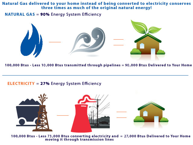 Natural gas is 90% efficient compared to electricity which is 27% efficient