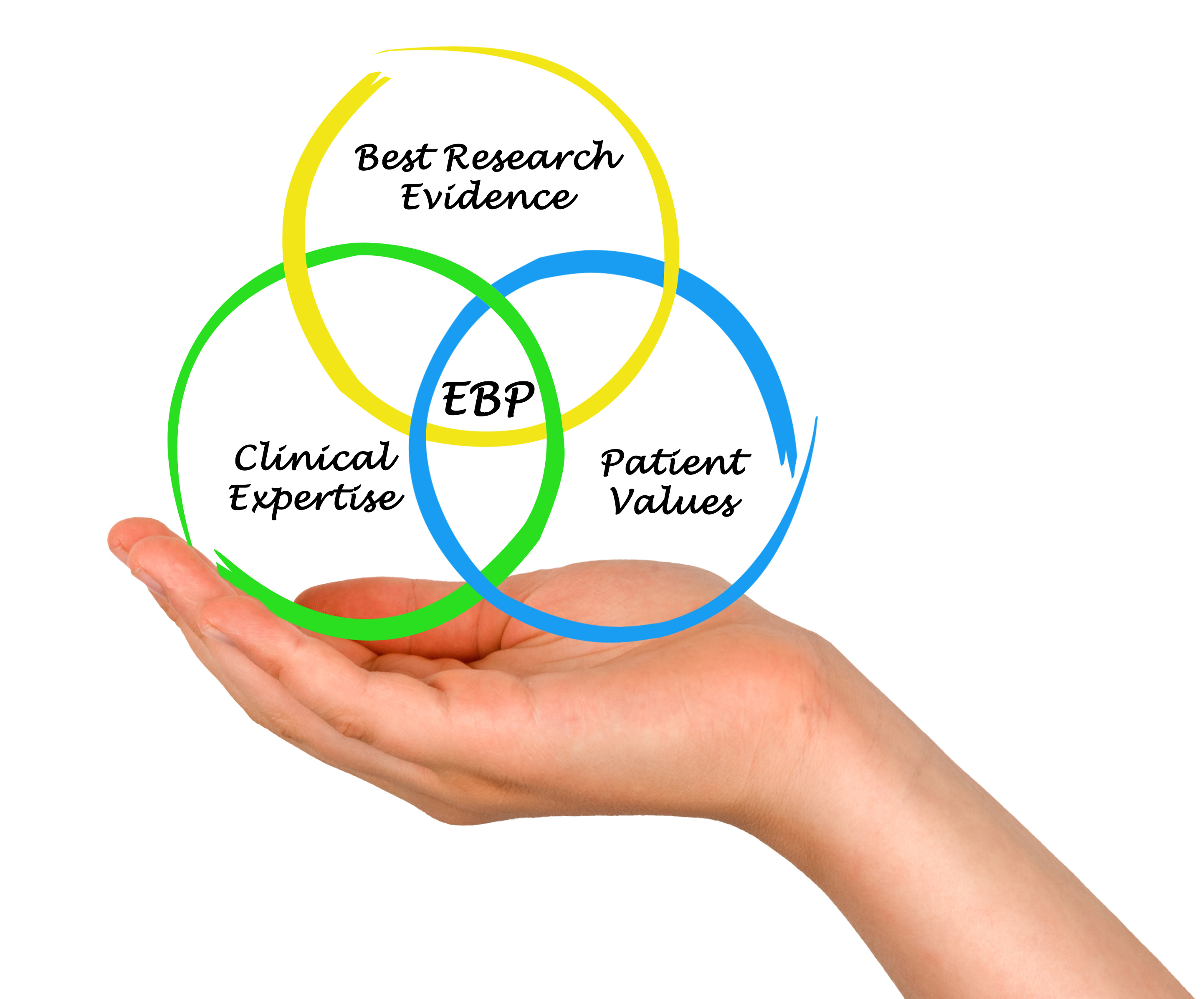 ebp nursing research topics