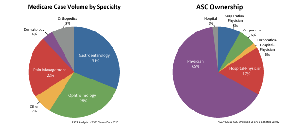 Ascs A Positive Trend In Health Care Advancing Surgical