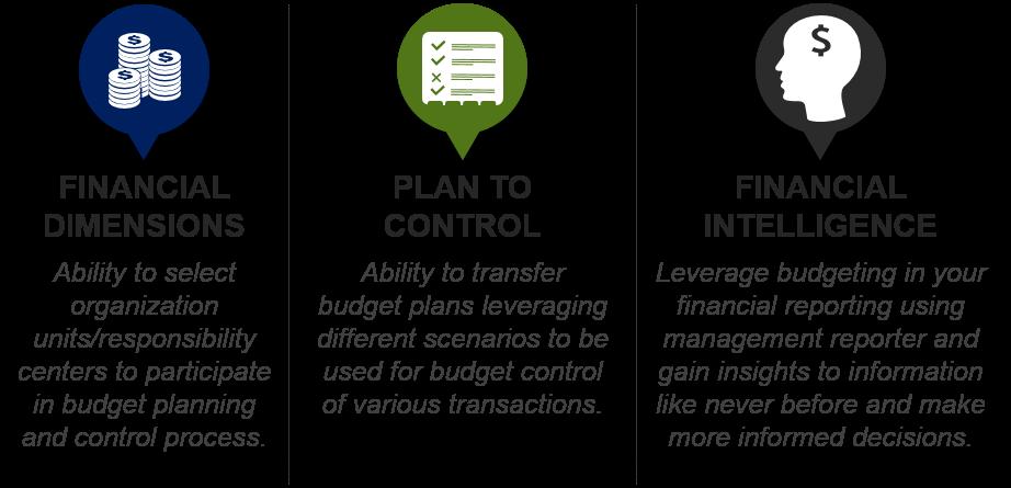 Budget Planning using Microsoft Dynamics AX 2012 R3 (Financial ...