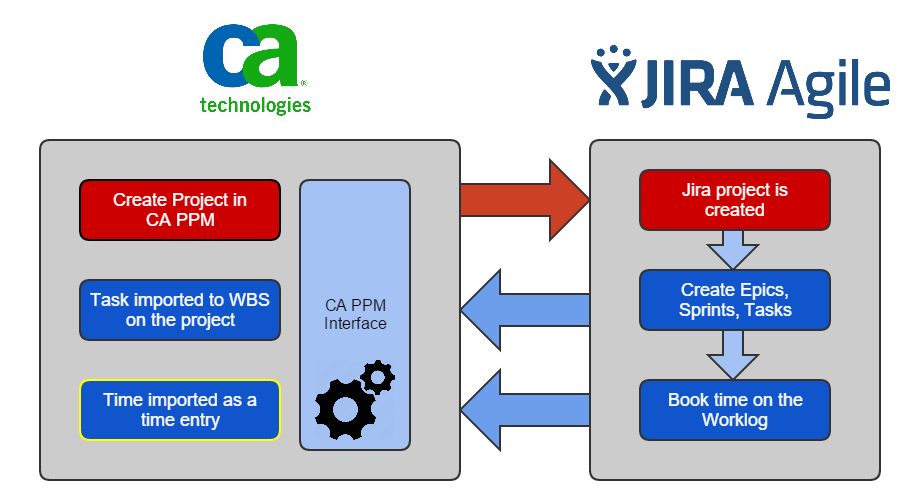 clarity_to_jira.png