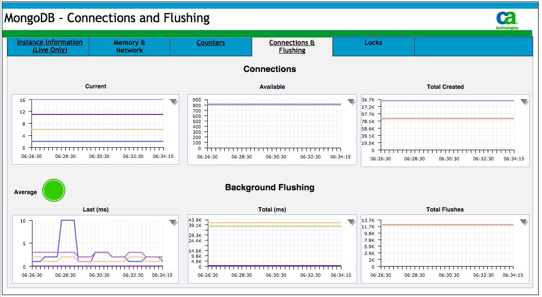 MongoDB - Connectors and Flushing.png