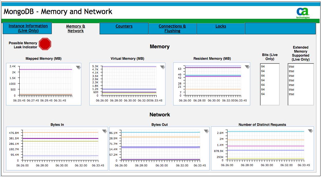 MongoDB - Memory and Network.png