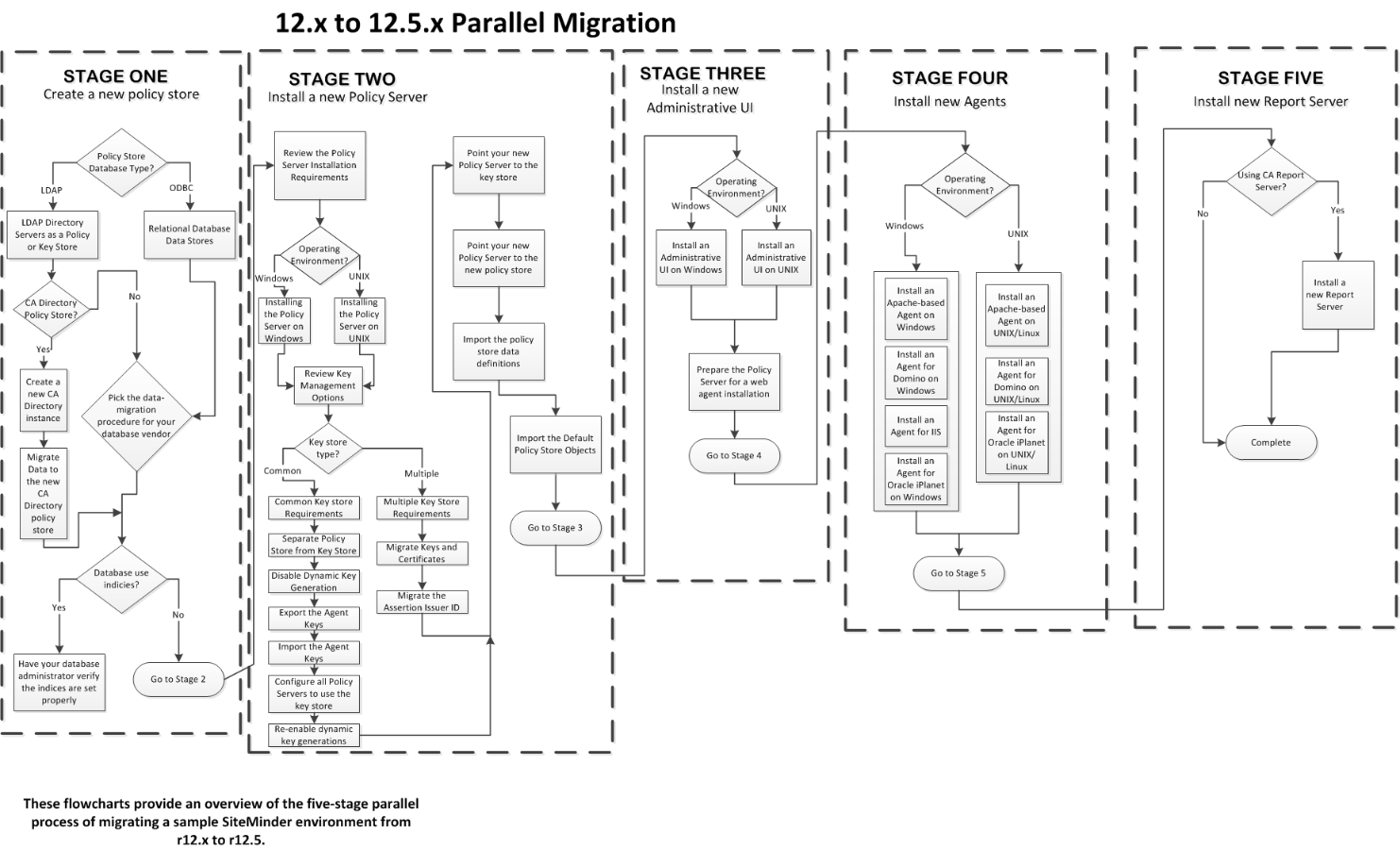 CA Single Sign-On 12.x to 12.5 Parallel Upgrade Flow