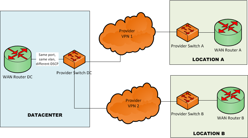 VPNbyDSCP.png