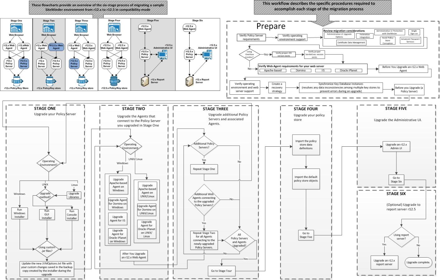 Upgrade Flow Chart