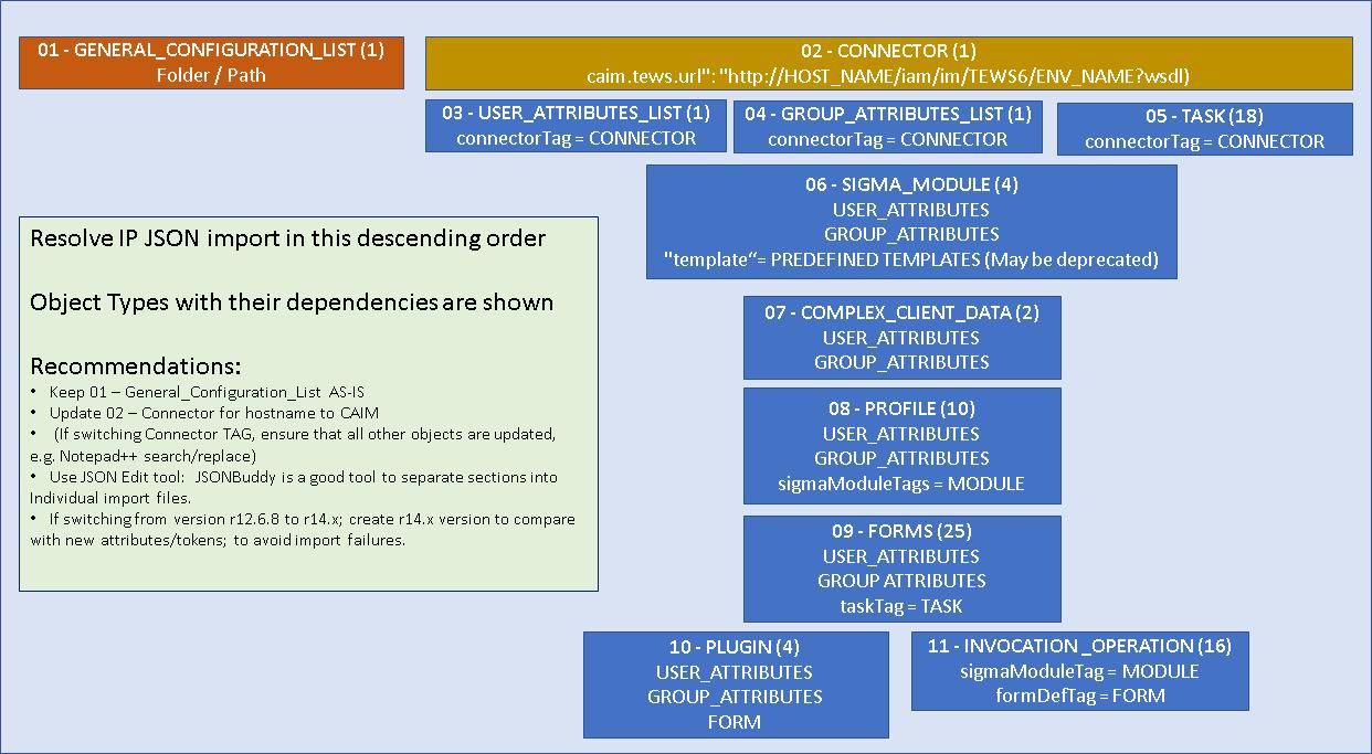 Deploy a vApp Sandbox with Production TDM Data | Layer 7