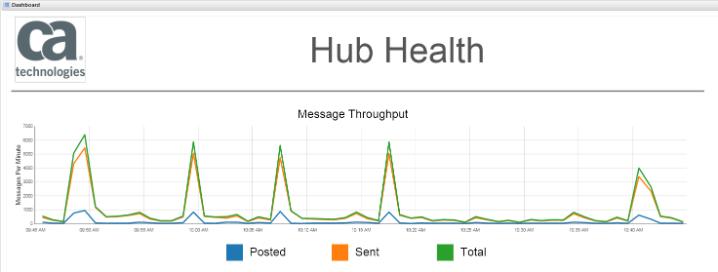 hub_health_line_chart_example.png