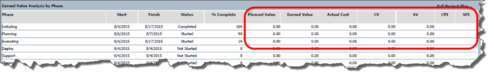 Earned Value Analysis by Phase.png
