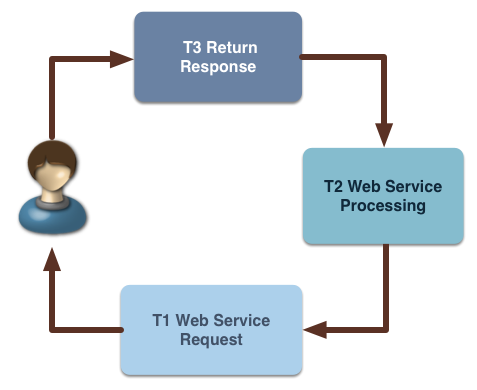 Asynchronous_Producing_Web_Services .png