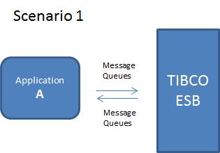 Virtualize TIBCO ESB   Service Virtualization