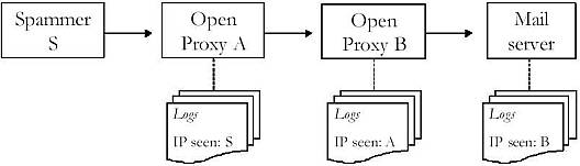 Figure 2: Open relays and spammers