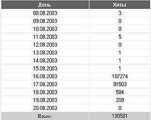Figure 5: Number of daily web hits recorded by the Russian web bug from the 16-Aug-2003 Citibank mailing.