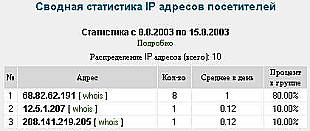 Figure 6: IP addresses from the week preceding the 16-Aug-2003 mailing.  A Delaware address repeatedly accessed the web bug prior to the mass mailing.  This likely indicates someone testing before the public release.