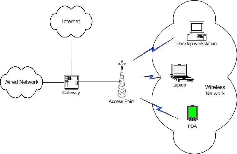Figure 1: example of a sgregated wireless network