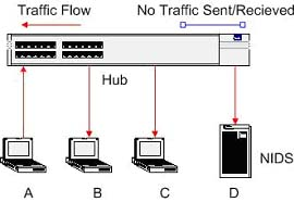 Implementing Networks Taps with Network Intrusion Detection Systems Figure 1