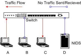 Implementing Networks Taps with Network Intrusion Detection Systems Figure 2