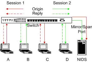 Implementing Networks Taps with Network Intrusion Detection Systems Figure 3