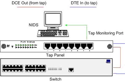 Implementing Networks Taps with Network Intrusion Detection Systems Figure 4