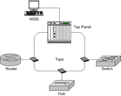 Implementing Networks Taps with Network Intrusion Detection Systems Figure 5