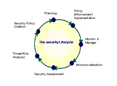 The Security Lifecycle
