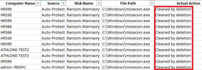 Ransom.Wannacry Successfully Stopped