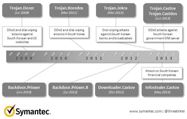 Castov_Blog_Timeline_v06.png