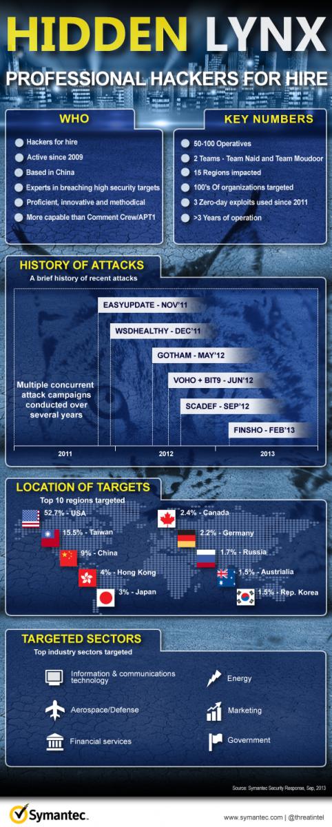 E3292280-HiddenLynx-Infographic.png