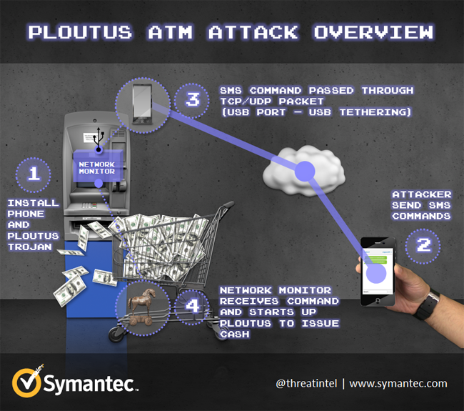 ATM_attack_ploutus_attack_overview_fig2.png