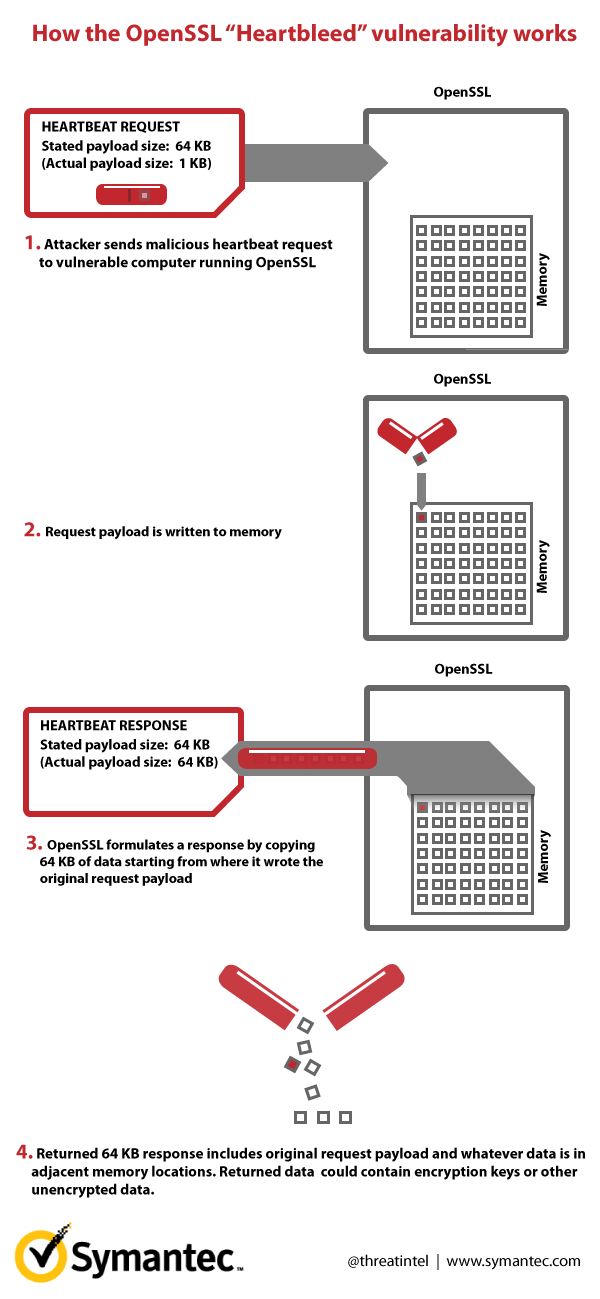 heartbleed-explained_02.png