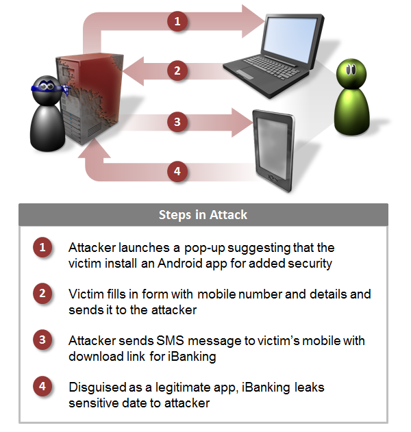 iBanking_infection_diagram.png