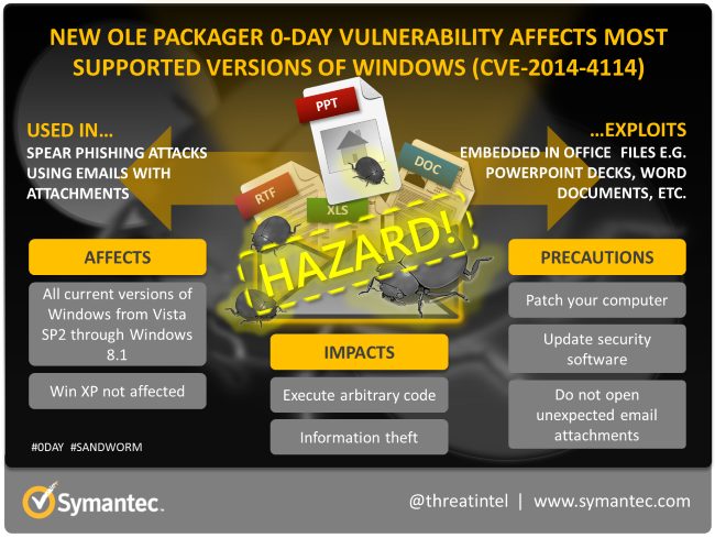 ole-packager-0-day-infographic-650px.png
