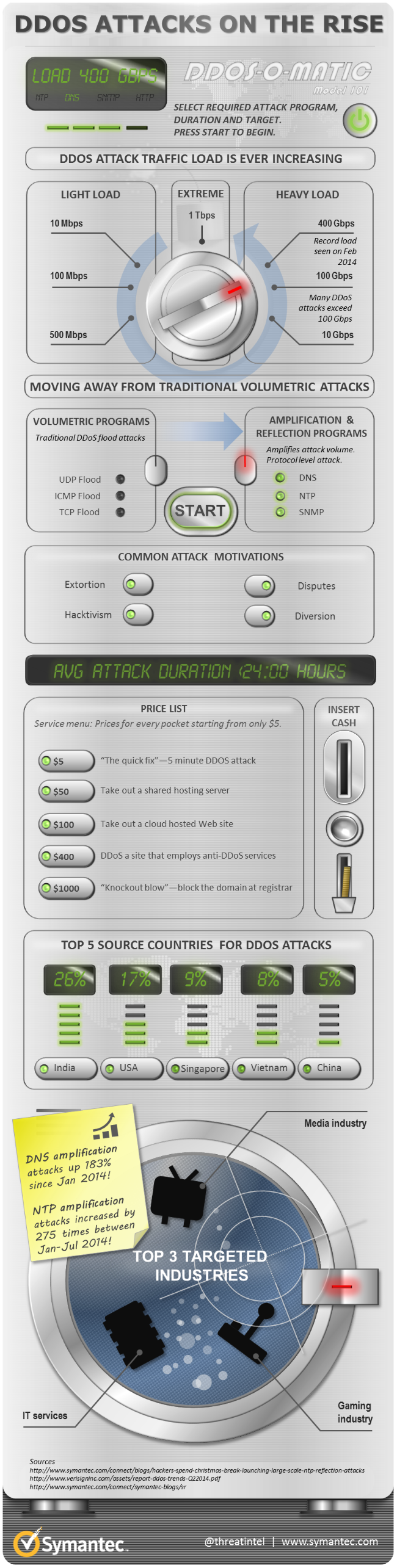 DDoS-Infographic.png