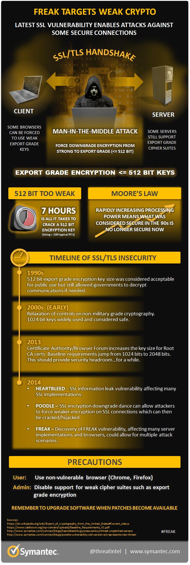 freak-infographic.jpg