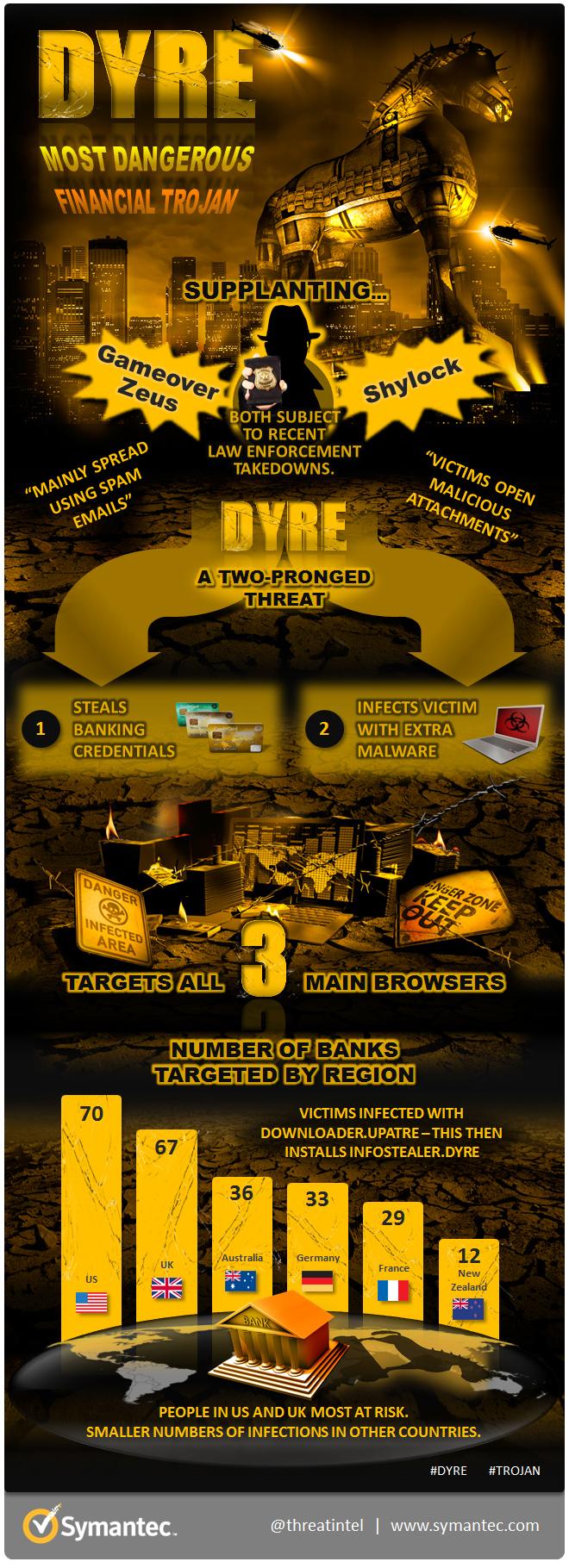 dyre-infographic_1.jpg