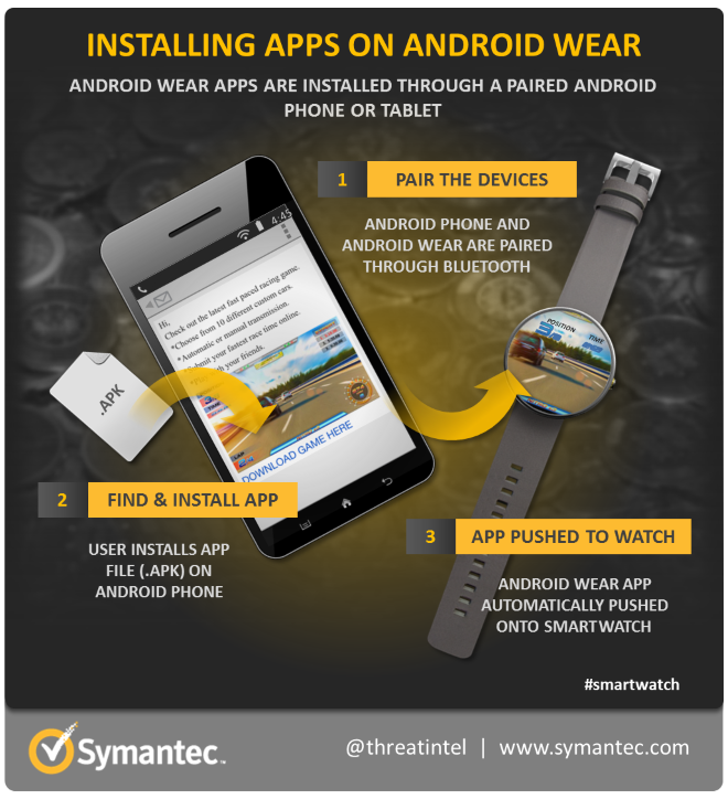 android-wear-app-install-infographic-660px.png