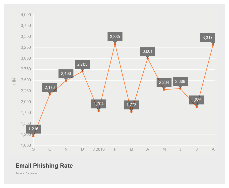 Email_Phishing_Rate.png