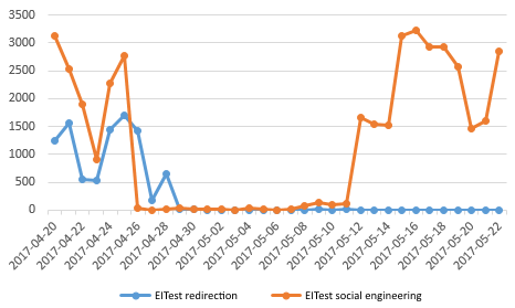 Figure 6. EITest social engineering attacks are on the rise while redirections to exploit kits are declining.png