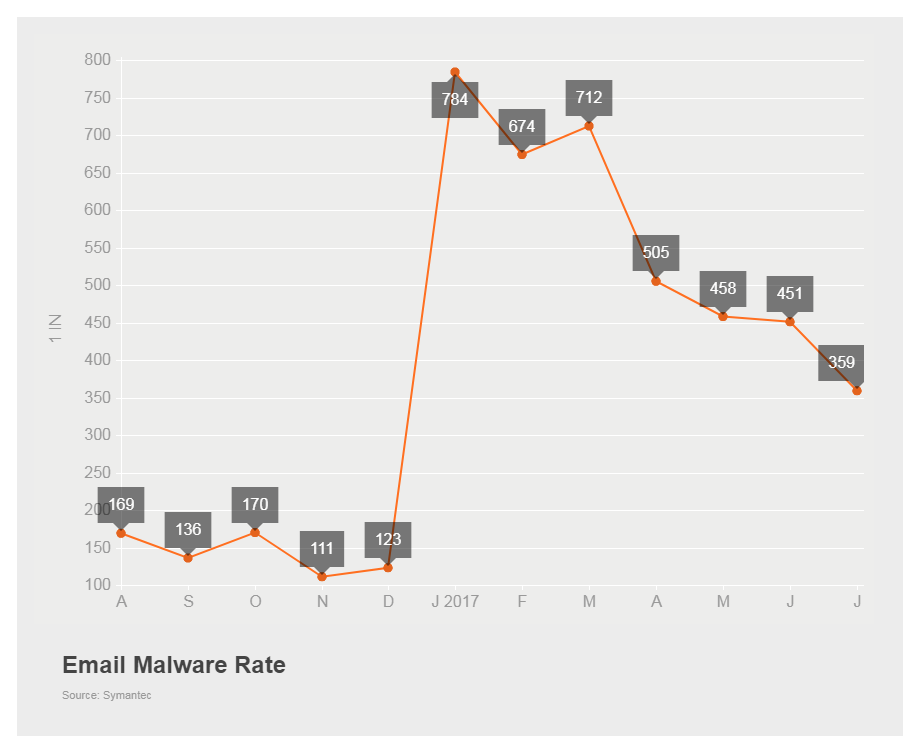 Email malware rate